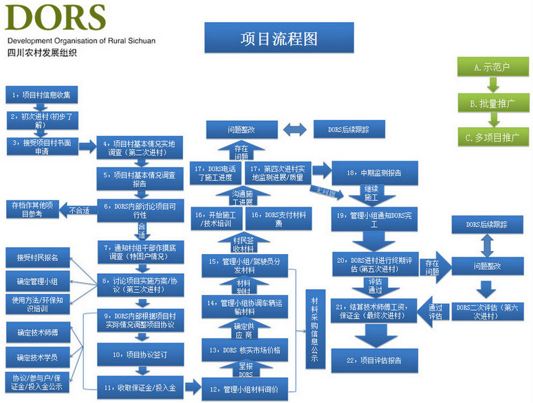 DORS project workflow